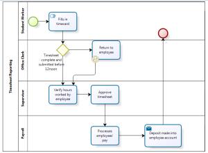 Business Process Management Systems Bizagi Francesca